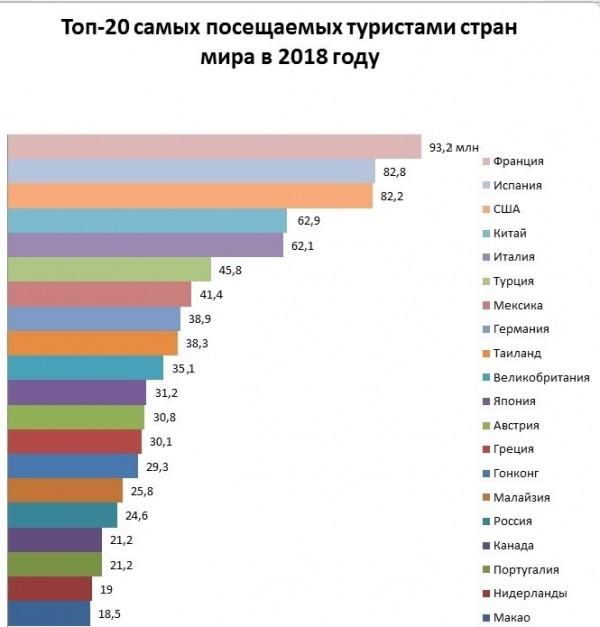 самые посещаемые страны мира 2019